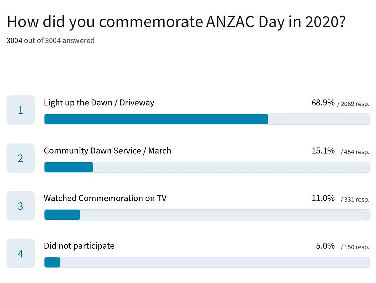 How did You Commemorate ANZAC Day in 2020?