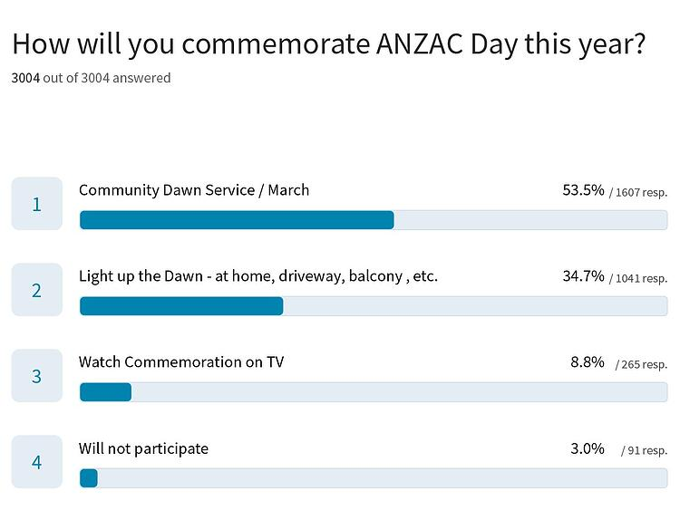 How Will You Commemorate ANZAC Day this year?